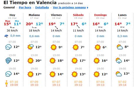 Tiempo en fallas love valencia - El tiempo en catarroja valencia ...