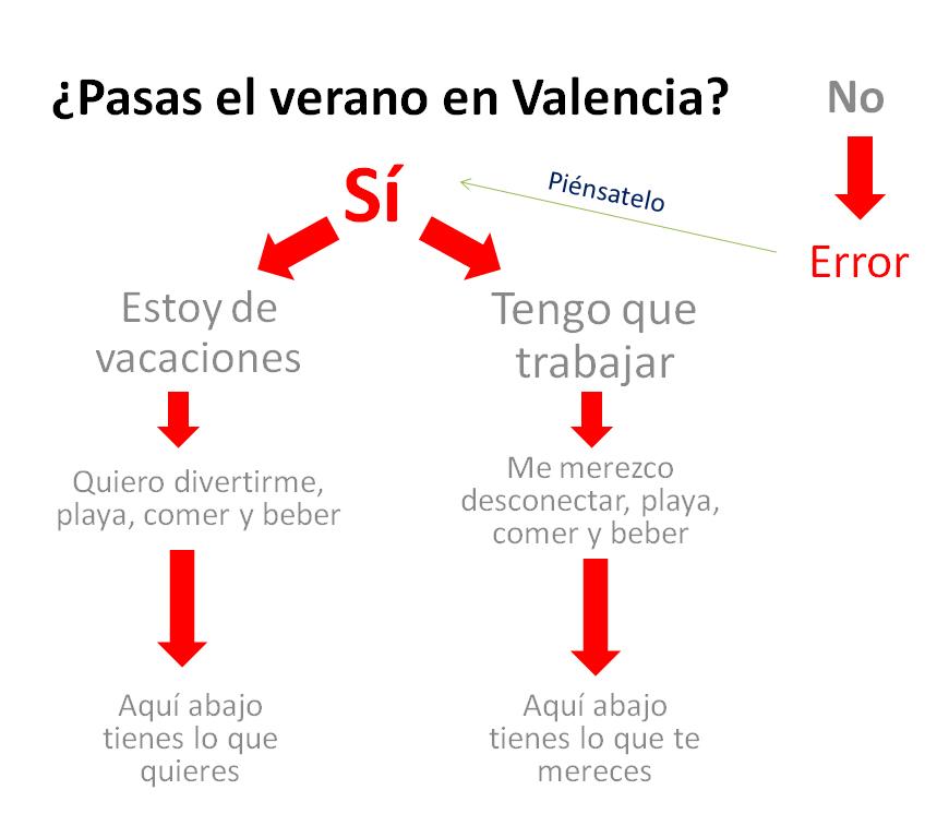 Verano Valencia