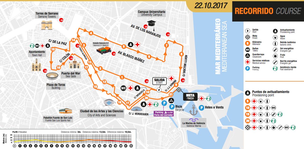 Media Maratón Valencia 2017