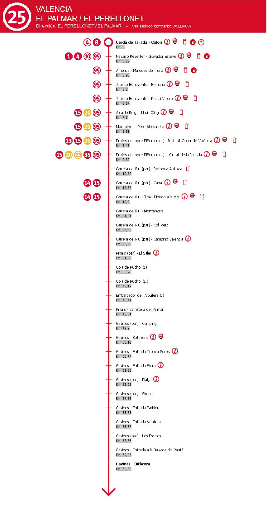 Esquema paradas Línea 25 EMT Valencia