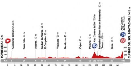 recorrido-novena-etapa-vuelta-ciclista-alicante