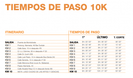 tiempos de paso 10k valencia 2015