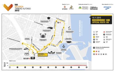 recorrido 10k Valencia 2015